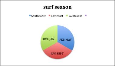 surfseason